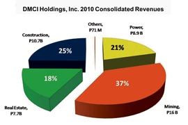 DMCI Holdings: Working Together for Economic Growth